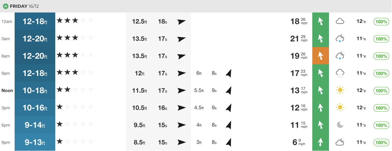 Our at-a-glance swell chart for 2016.