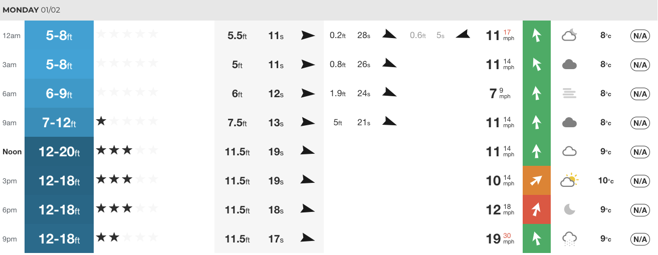 Our at-a-glance swell chart for 2021.