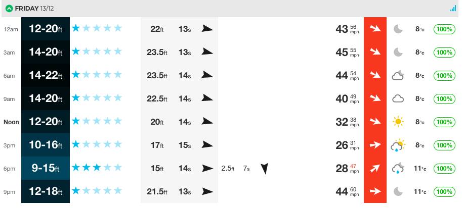 Our chart for Fistral in the UK. The advice is simple, seek shelter.