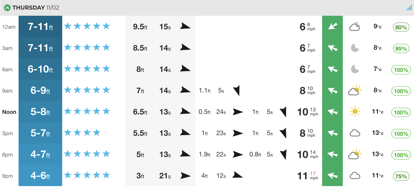 Thursday, Hossegor. Solid surf, decent wind. Perhaps even too much to paddle but time will tell. This is before the meat of the swell hits on the weekend, which could send France into warp drive.