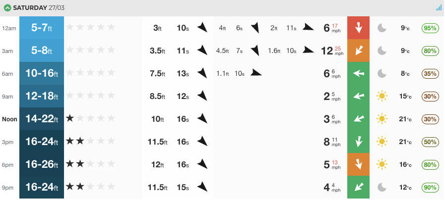 Our at a glance Nazare forecast for Saturday. As you can see from the probability metre on the right hand side, there's a degree of uncertainty right now, but the direction is looking good, wind a little funky and size is ok. We should see these figures stabilise over the coming few days. Keep an eye on our charts, HERE.