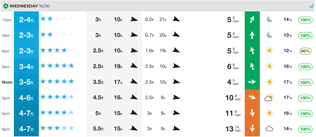 It's not monstrous, but one of those swells that could come good for the likes of Newquay's Fistral. That long period though, you may be better off finding a reef somewhere to help break up the swell.