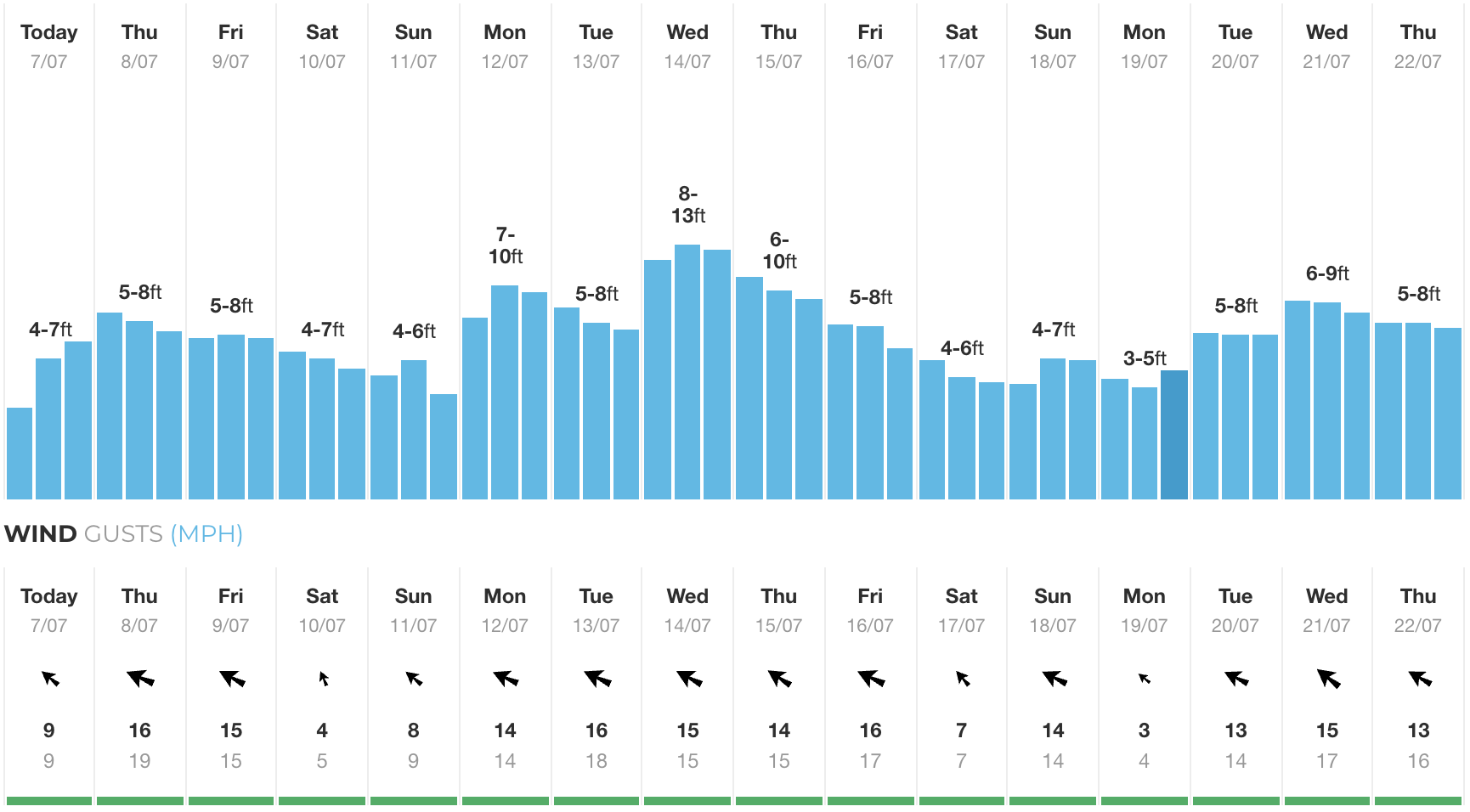 Our 16-day forecast from Uluwatu. As you can see, the swell peaked on Weds this week.