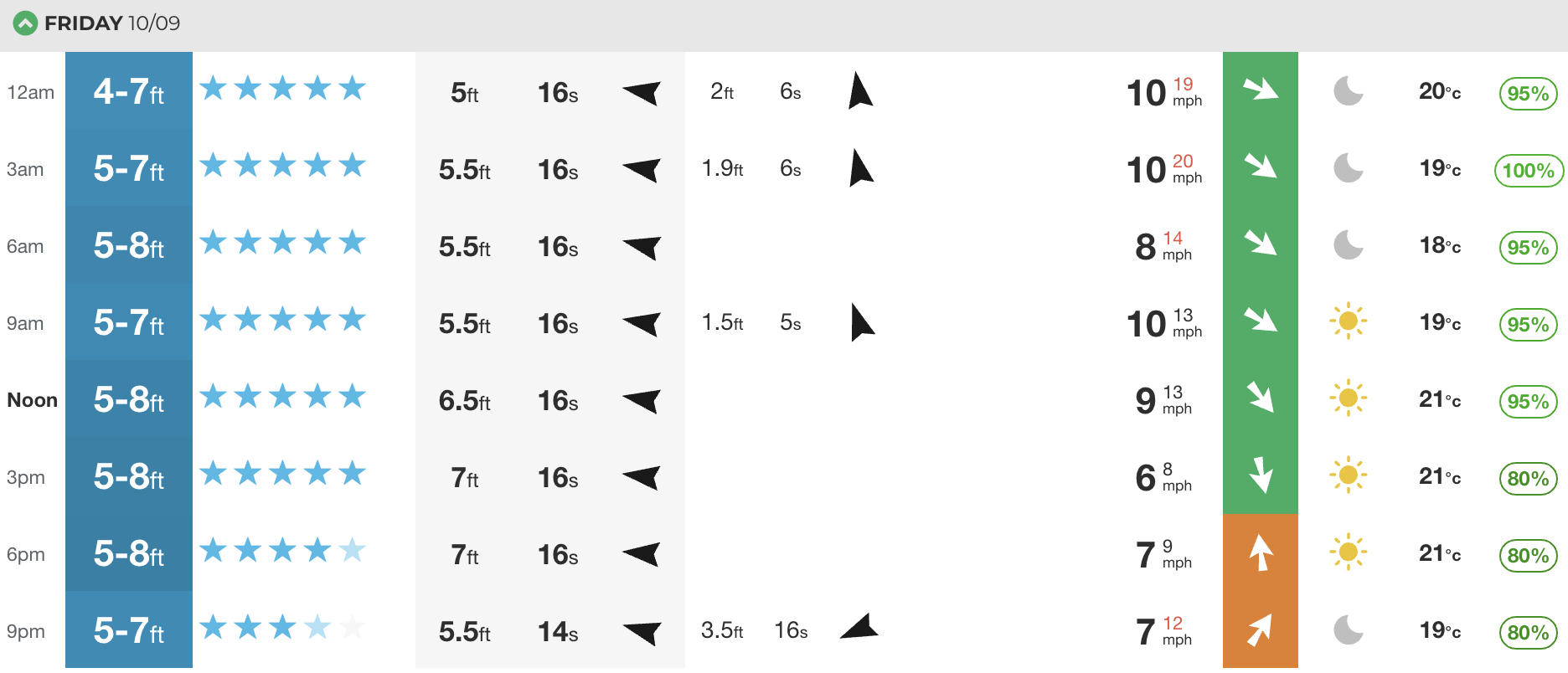 Our at-a-glance swell chart for New England. See HERE for more.