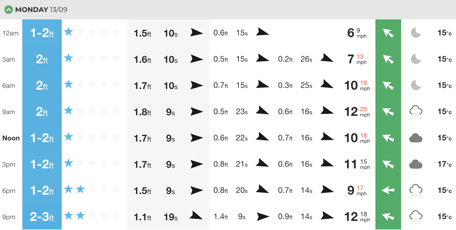 This is our at-a-glance swell chart for Monday in Cornwall. Can you see in that third column, the long period swell of 0.2@26 seconds? You can see it build throughout the day, becoming the secondary swell (that's the second most impactful swell in the water) and then the primary swell later on - the 1.1@19secs.