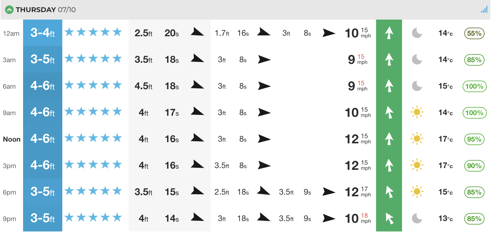 Our at-a-glance for the UK's Fistral beach on Thursday. As you can see, this could be a proper swell.