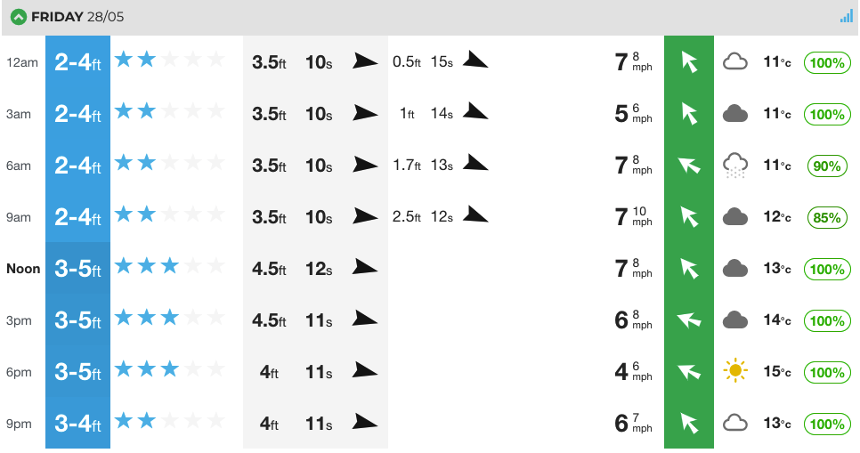 Our at-a-glance chart for North Fistral.