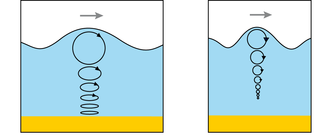 A longer-period wave (left) feels the bottom, but a shorter-period wave in the same depth of water (right) doesn't.