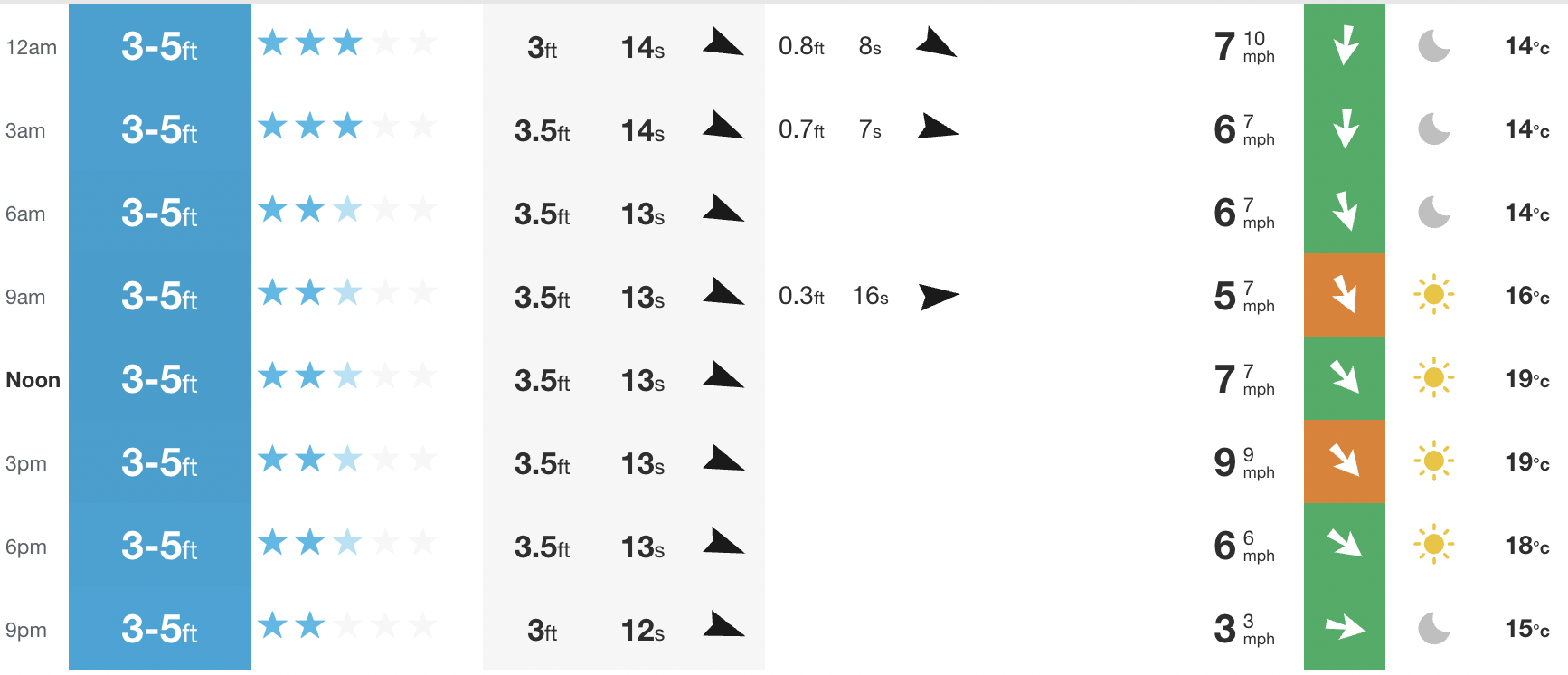 By Wednesday, it's all about that second swell.
